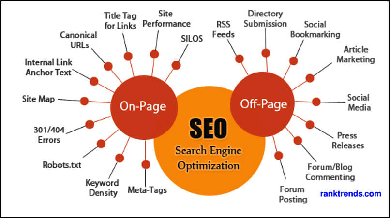 Buying Backlinks - Online SEO Training In Bangladesh Image