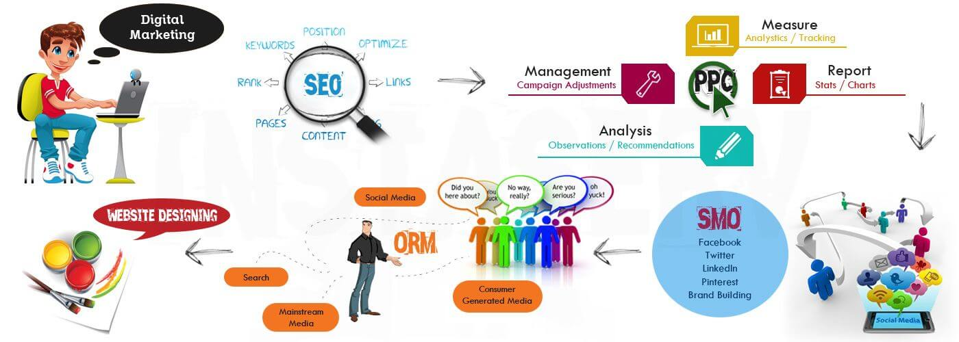 Professional SEO Service Benefits of SEO