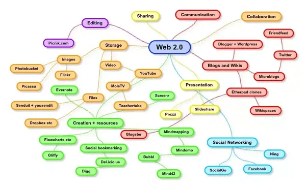 Web 2.0 Sites for Link Building Rank Trends 2