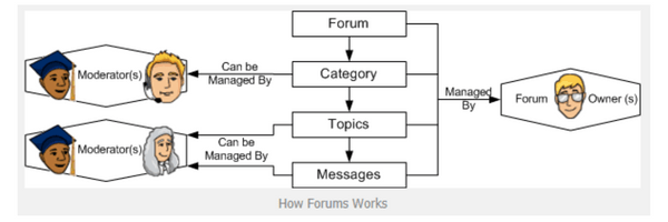 How to work forum posting