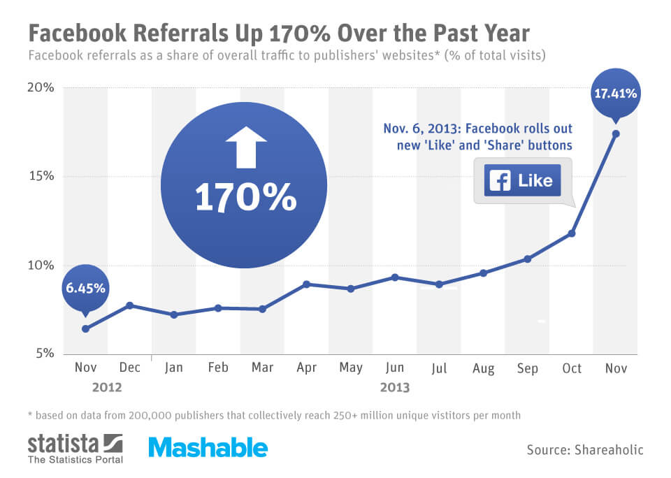 Facebook Referrals Traffic Up 170% Over the Past Year