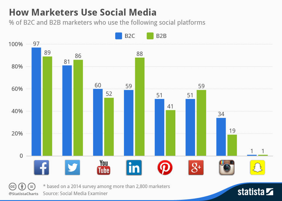How Marketers Use Social Media