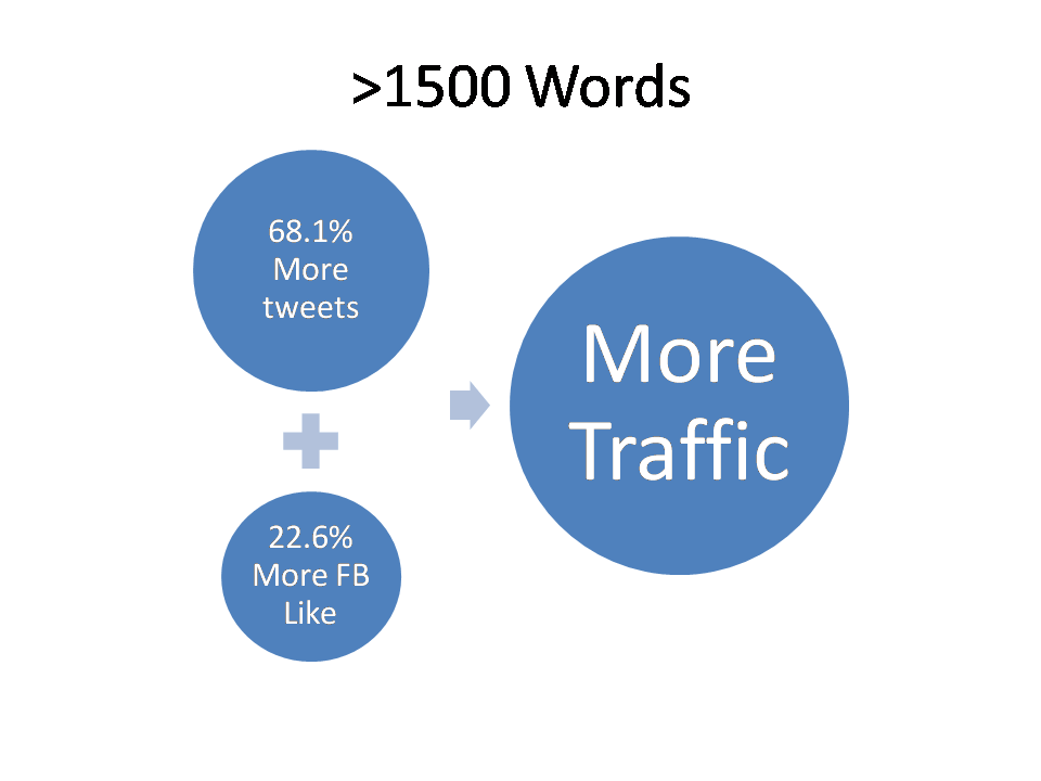 How to Increase Blog Traffic for Free - More than 1500 Words Content Traffic Graphics