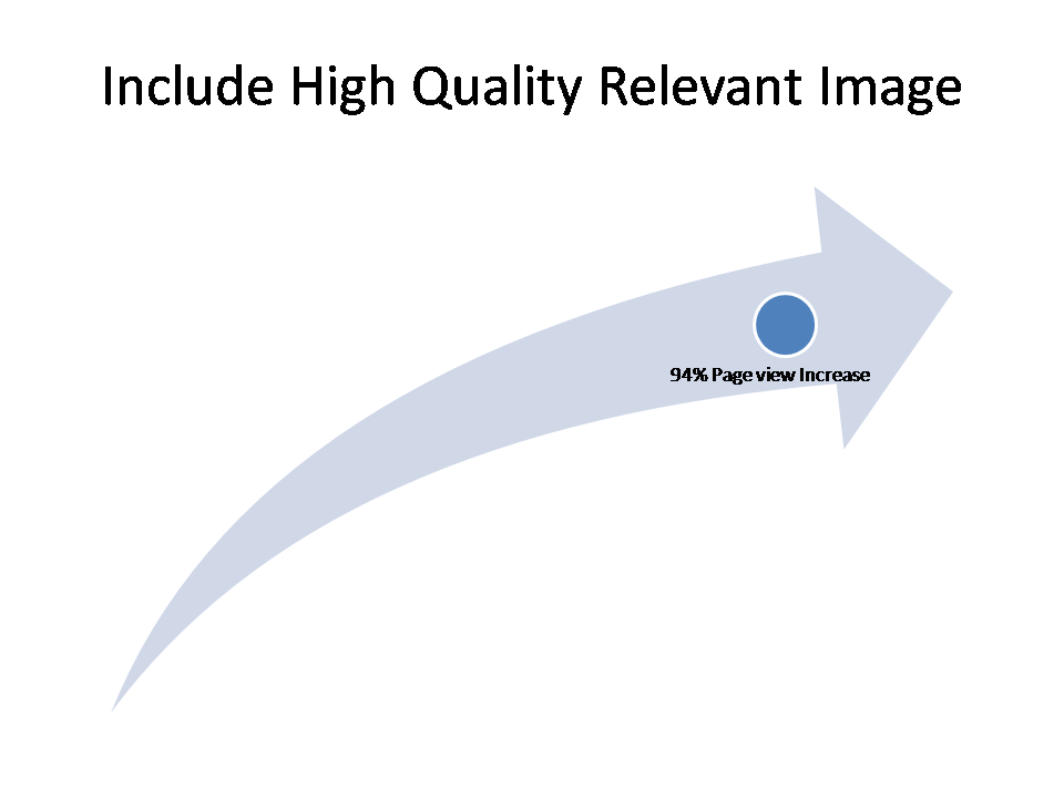 Include High Quality Relevant Image 94 Percent Page View Increase