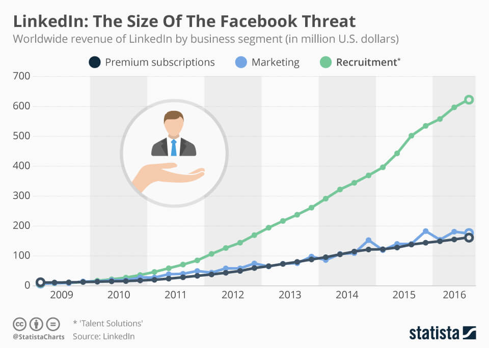 LinkedIn - The Size of The Facebook Threat