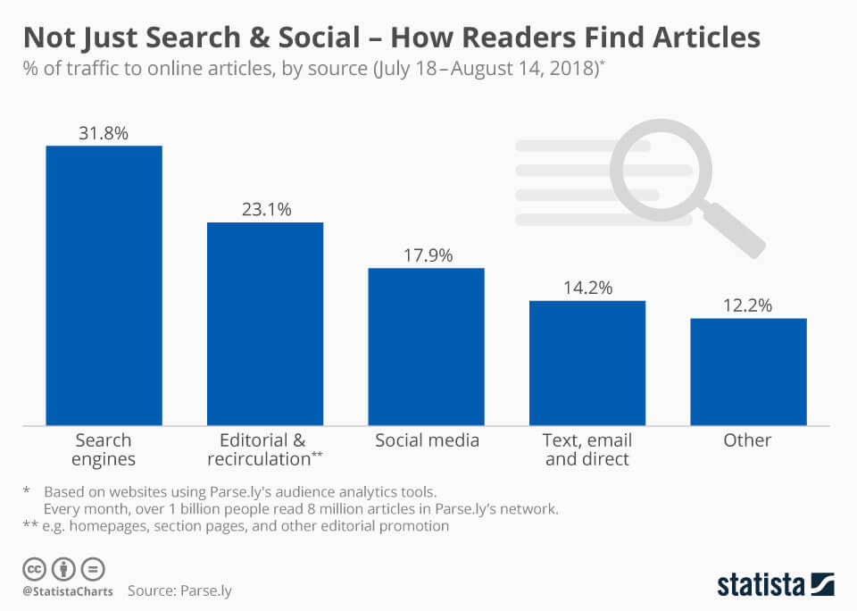 Not Just Search & Social - How Readers Find Articles