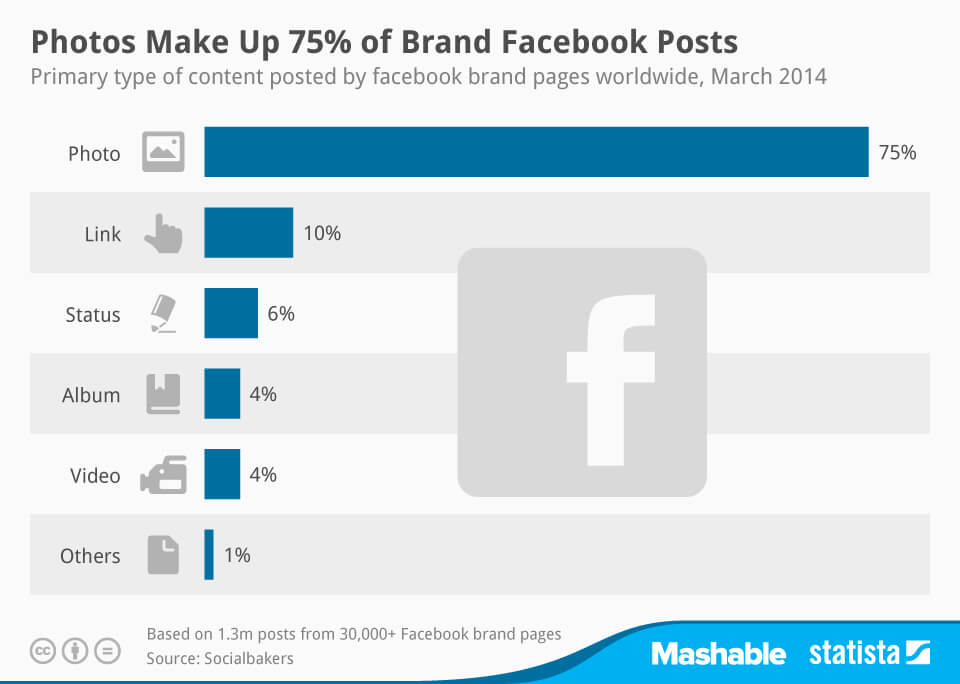 Photos Make Up 75% o Brand Facebook Posts