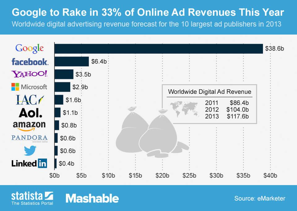 Facebook-Ads-vs-Google-Ads-Google-Ads-Revenue