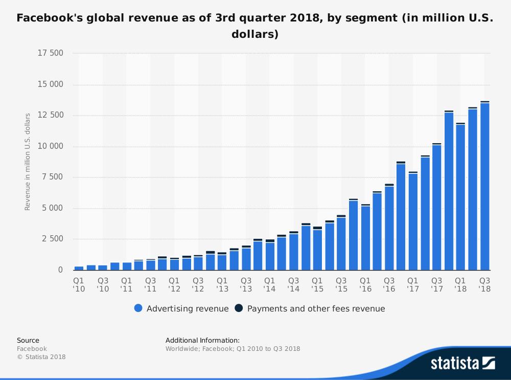 Facebook Advertisement Revenue