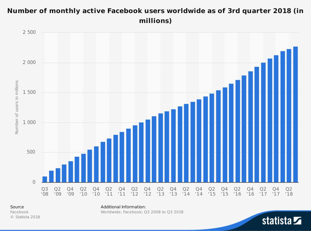 Facebook Monthly User - Facebook Vs Google Ads