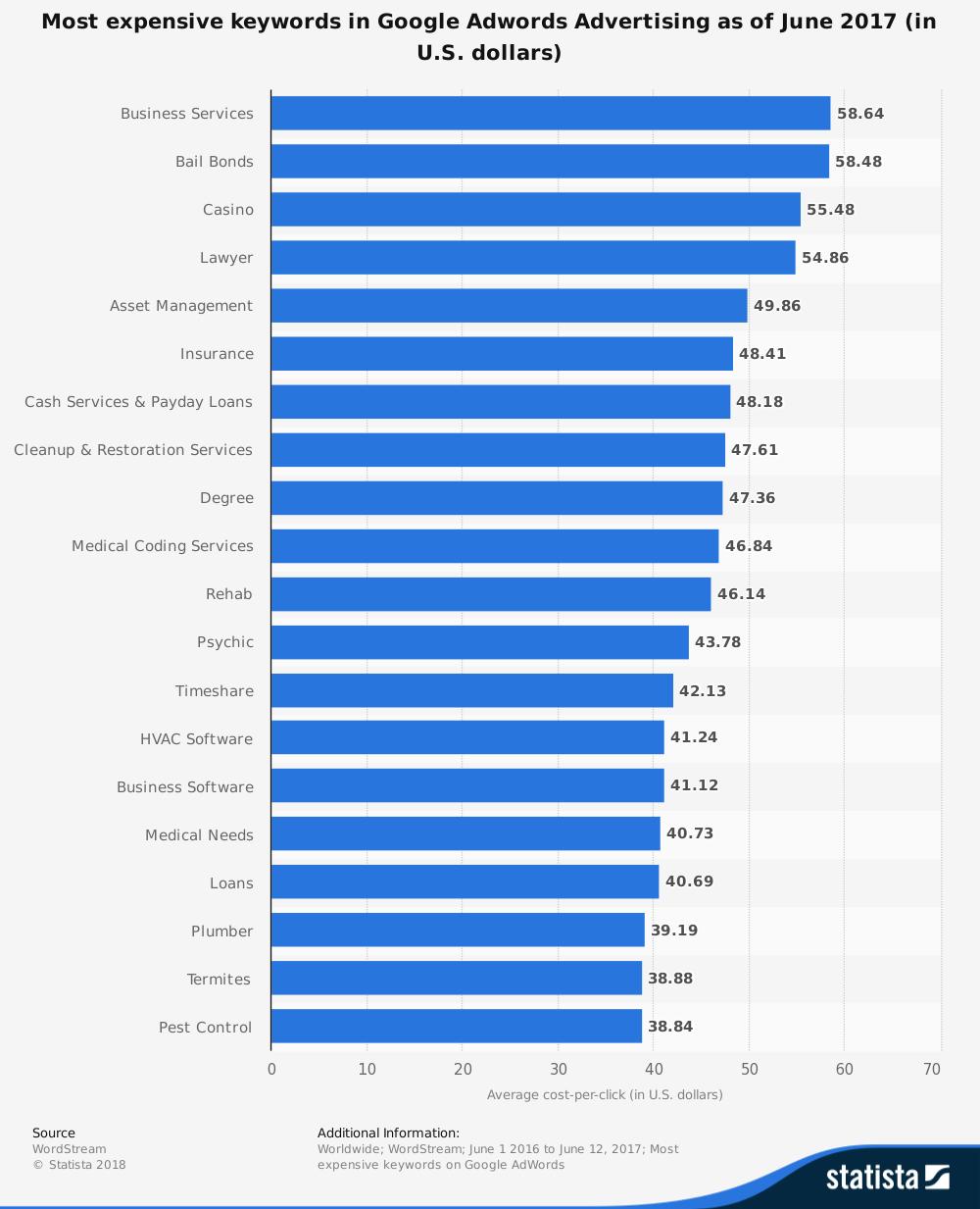 Most expensive keywords in Google Adwords Advertising as of June 2017 (in U.S. dollars)