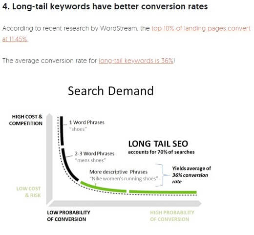 use long tail keyword for top ranking
