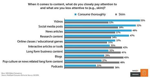 b2b content marketing strategy