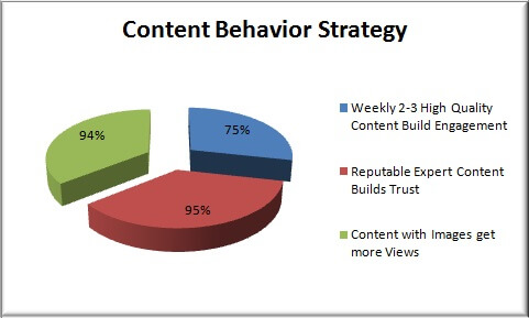 content behavior strategy