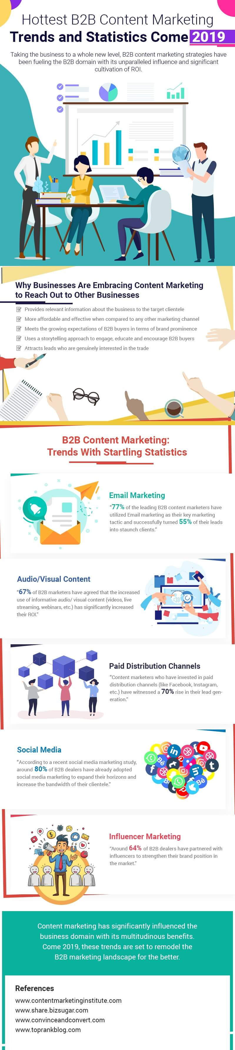 latest b2b content marketing trends and statistics in 2019