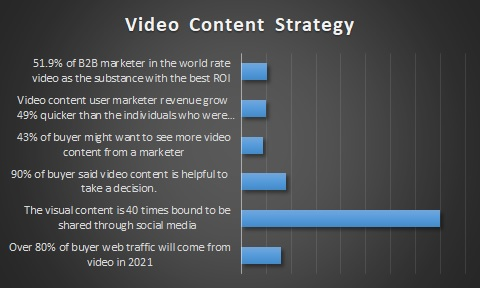 b2b video content strategy