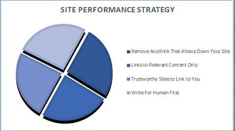 what we do to make your business website search engines friendly
