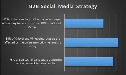 b2b social media marketing strategy