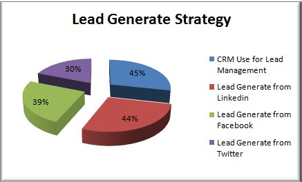 lead generate strategy