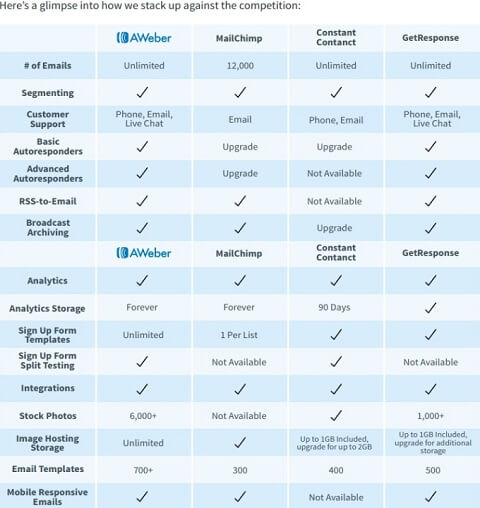 compare between aweber pricing and other email marketing service provider