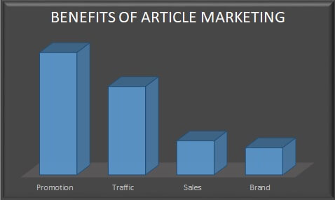 benefits of article marketing