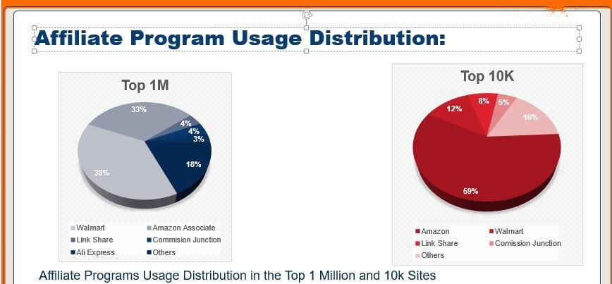 affiliate marketing usage distribution